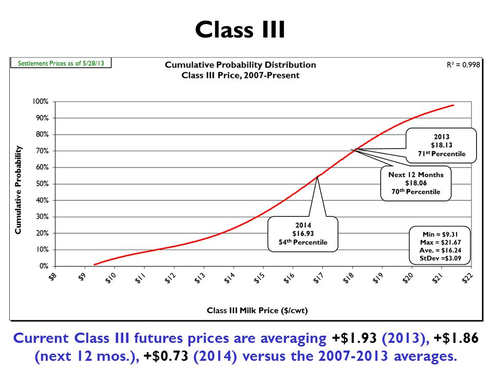 Class III Current Class III futures prices are averaging +$1.93 (2013), +$1.86 (next 12 mos.), +$0.73 (2014) versus the 2007-2013 averages.