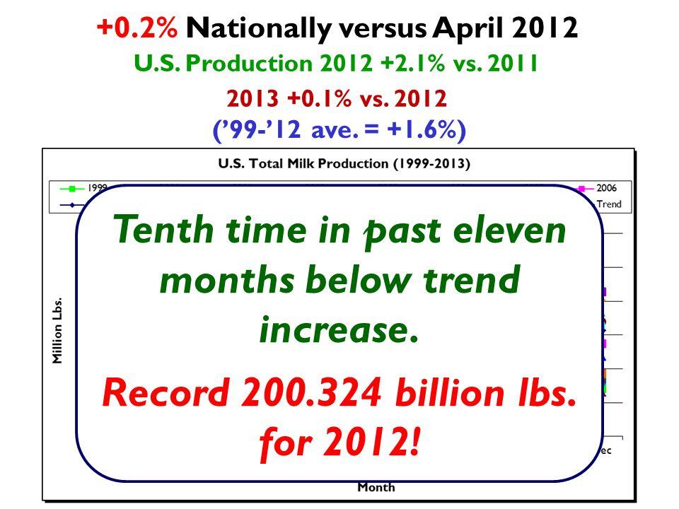 Above Trend For Apr April: +11.9% vs.April 2012 +1.1% vs.