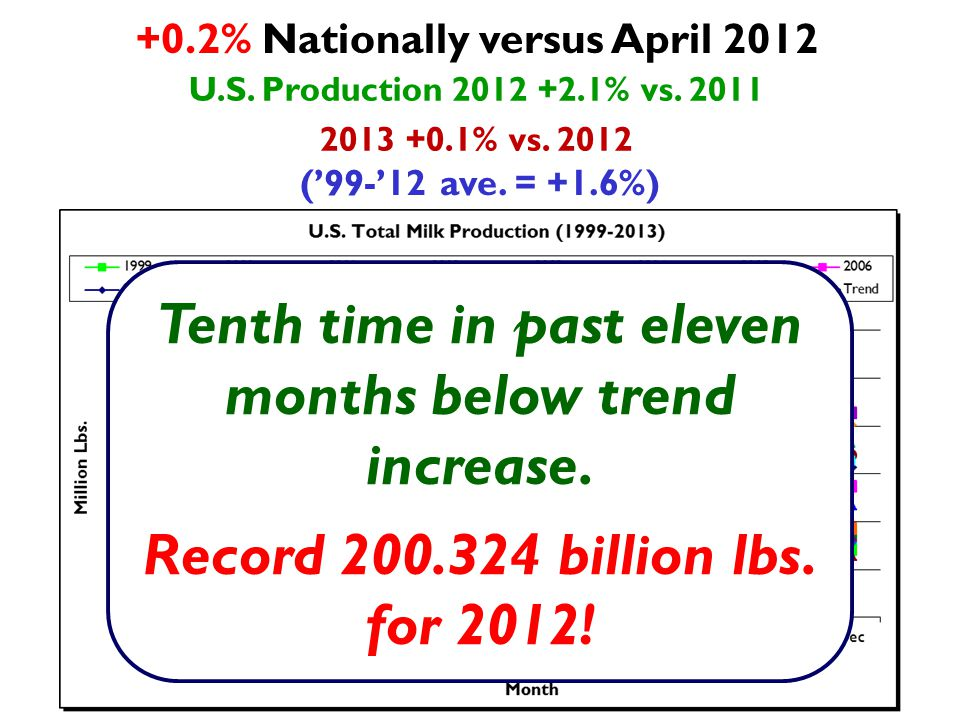 American Cheese (+5.3% Apr vs.Apr 2012, +35.2 M lbs.