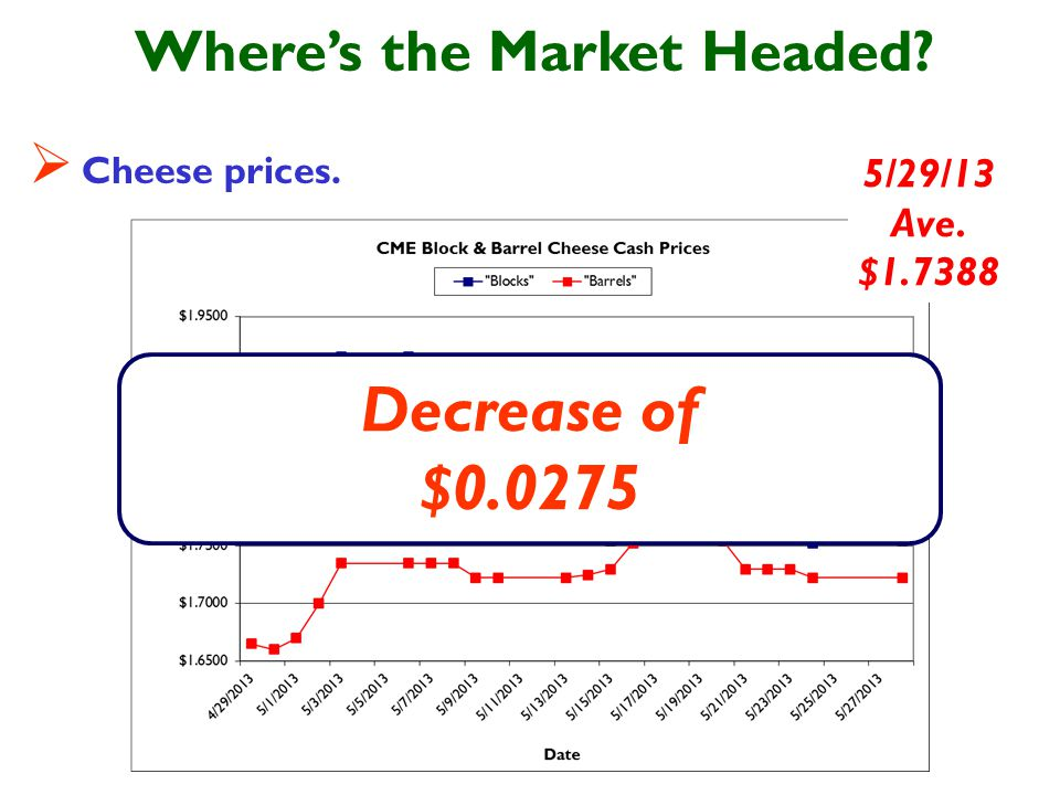 Wheres the Market Headed Cheese prices. 5/29/13 Ave. $1.7388 Decrease of $0.0275