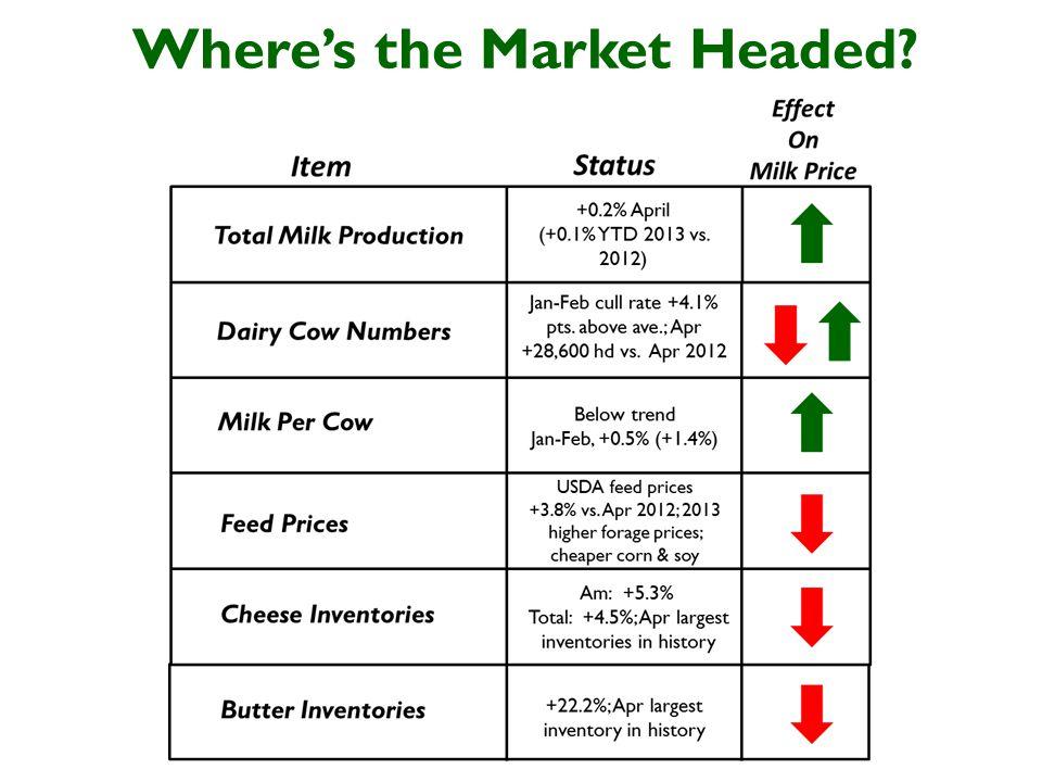 Wheres the Market Headed