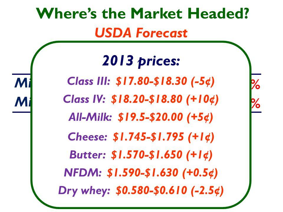 USDA Forecast May Milk production: 2013 201.8 B lbs.