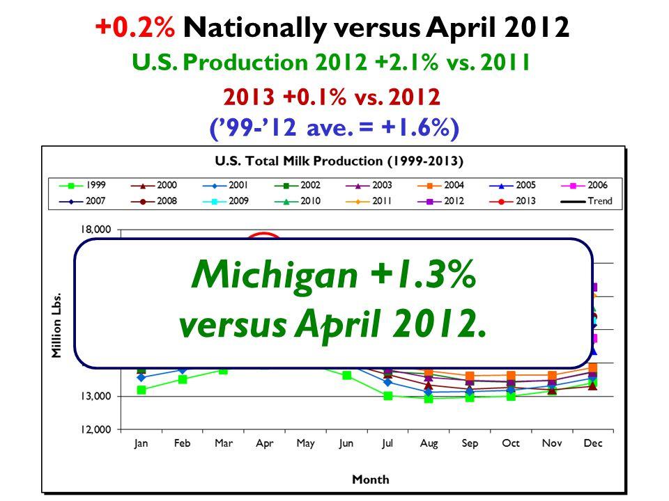 +0.2% Nationally versus April 2012 U.S. Production 2012 +2.1% vs.