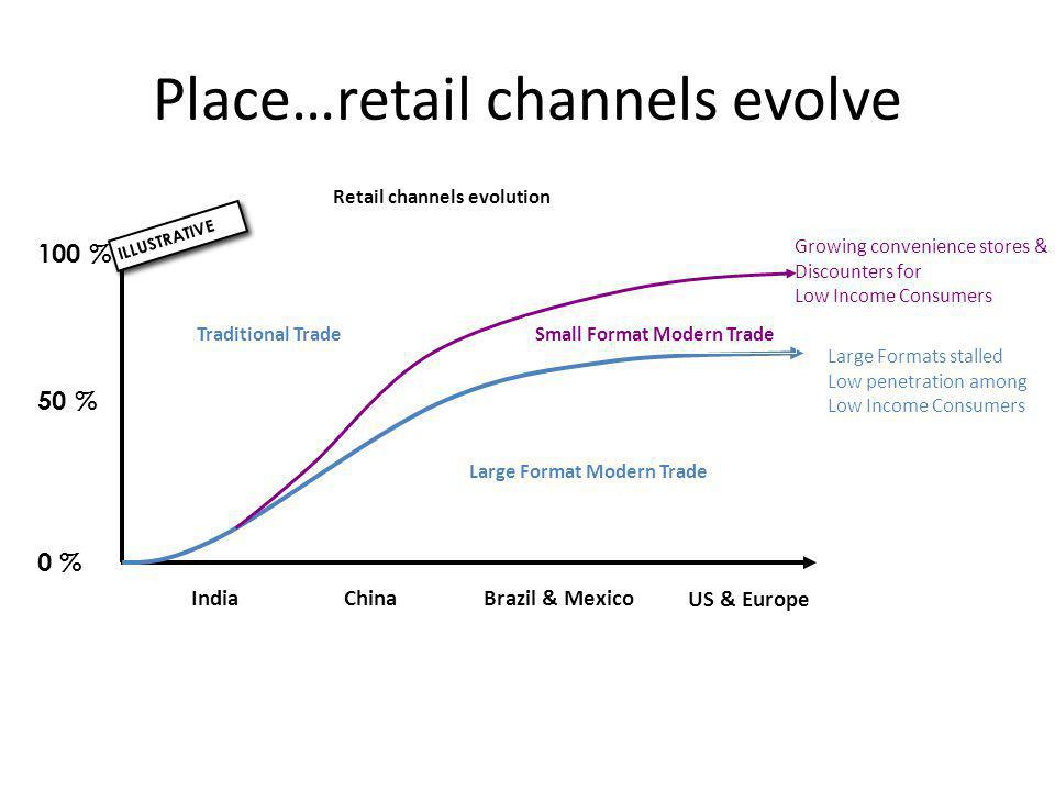 Place…retail channels evolve 100 % 0 % ILLUSTRATIVE Retail channels evolution IndiaChinaBrazil & Mexico 50 % Large Format Modern Trade Small Format Mo