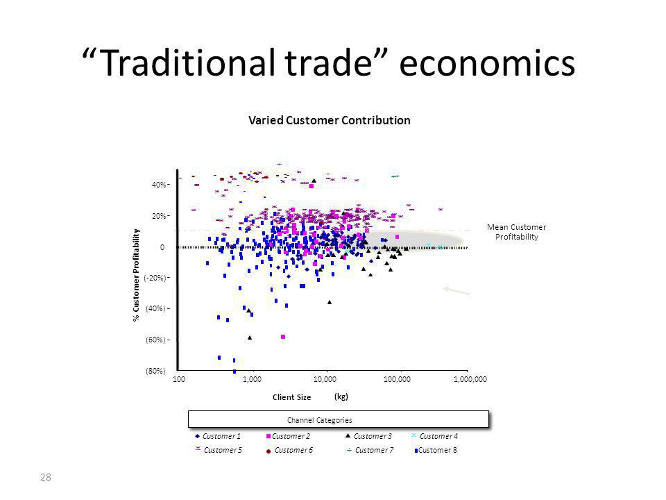 28 Traditional trade economics