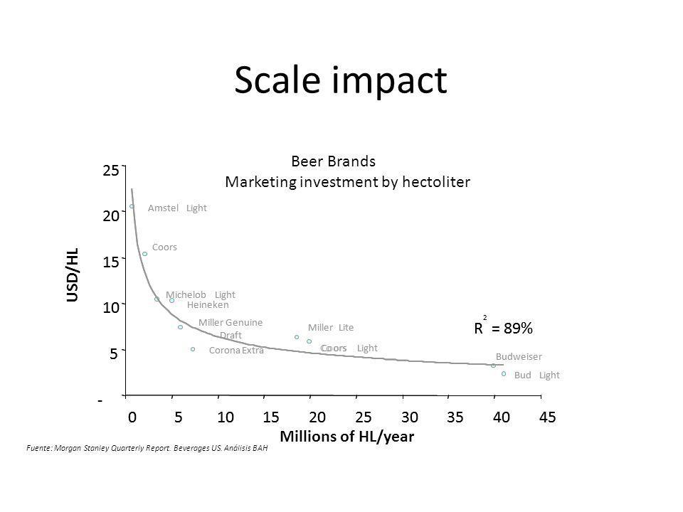 Scale impact Beer Brands Marketing investment by hectoliter Millions of HL/year USD/HL Budweiser MillerLite CoorsLight BudLight Heineken Miller Genuin