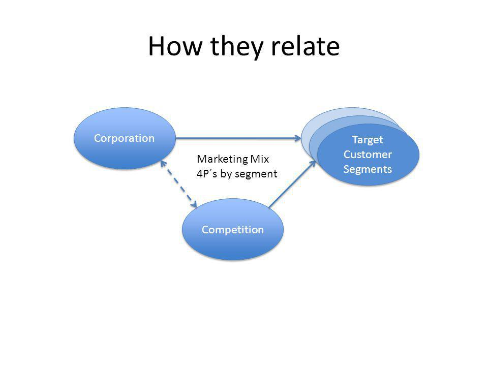 How they relate Corporation Competition Customer Segments Customer Segments Marketing Mix 4P´s by segment Customer Segments Customer Segments Target C