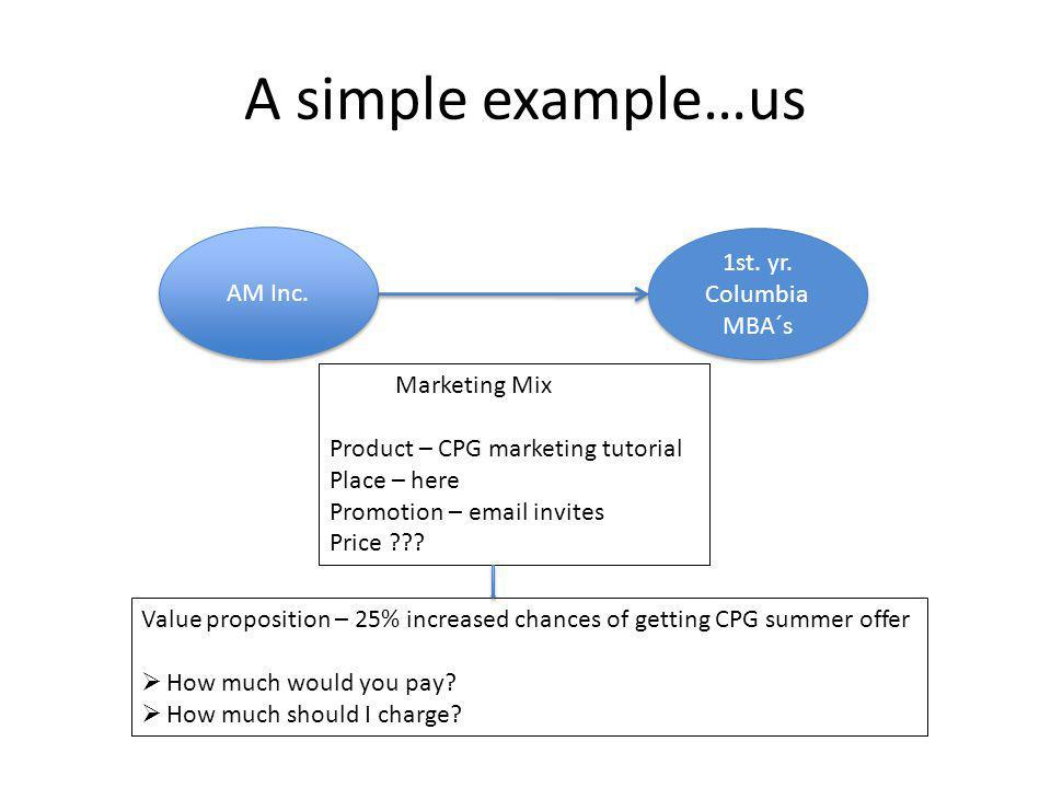 A simple example…us AM Inc. Marketing Mix Product – CPG marketing tutorial Place – here Promotion – email invites Price ??? 1st. yr. Columbia MBA´s Va