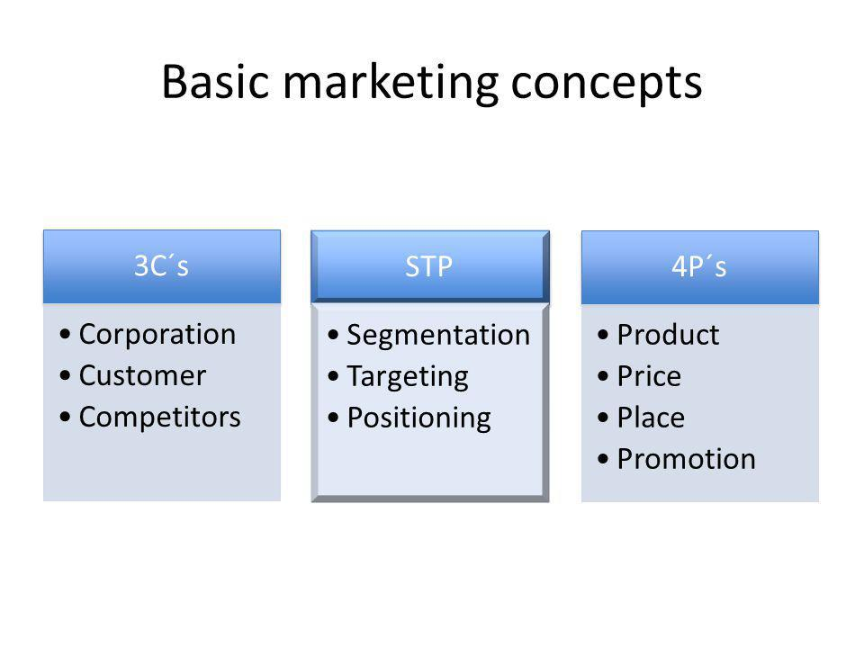 Basic marketing concepts STP Segmentation Targeting Positioning 4P´s Product Price Place Promotion 3C´s Corporation Customer Competitors