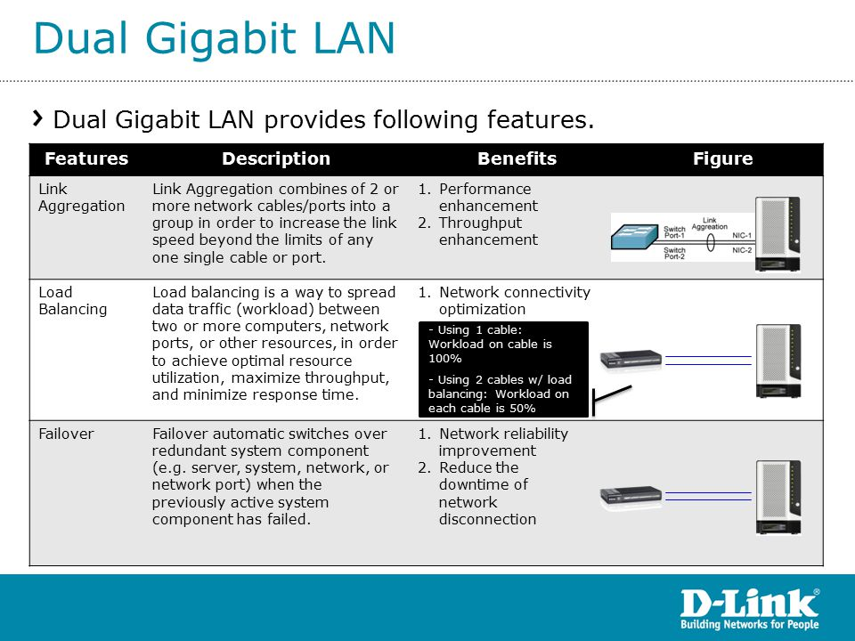 Dual Gigabit LAN Dual Gigabit LAN provides following features.