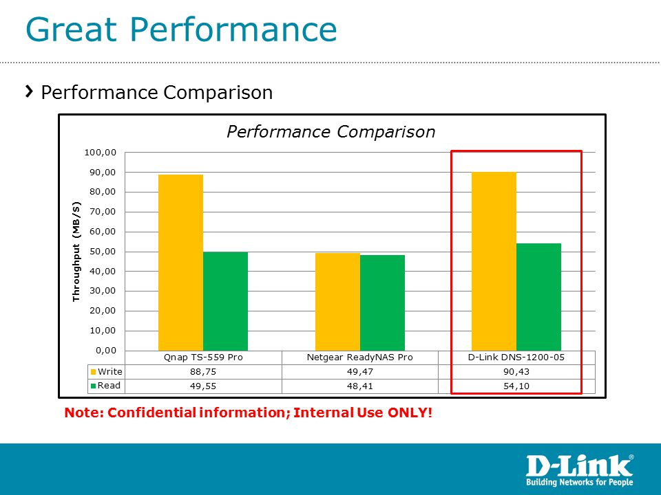 Great Performance Performance Comparison Note: Confidential information; Internal Use ONLY!