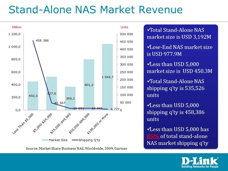 Low-End NAS Revenue Forecast Source: Forecast NAS Worldwide, Gartner Less than USD 5,000 CAGR since 2009 to 2014 is 29.4% USD 5,000 to USD 24,999 CARG since 2009 to 2014 is 6.8% Less than USD 5,000 is the target market Less than USD 5,000 CAGR since 2009 to 2014 is 29.4% USD 5,000 to USD 24,999 CARG since 2009 to 2014 is 6.8% Less than USD 5,000 is the target market