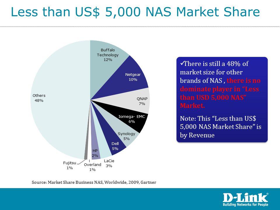 SOHO NAS Market Is Important.