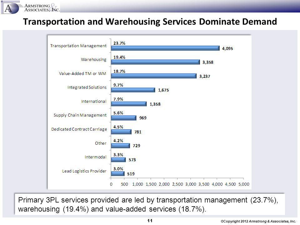 ©Copyright 2012 Armstrong & Associates, Inc. Transportation and Warehousing Services Dominate Demand Primary 3PL services provided are led by transpor