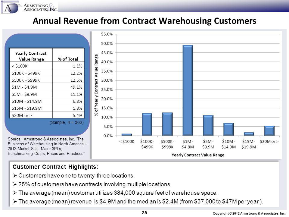 Copyright © 2012 Armstrong & Associates, Inc. Annual Revenue from Contract Warehousing Customers 28 Customer Contract Highlights: Customers have one t