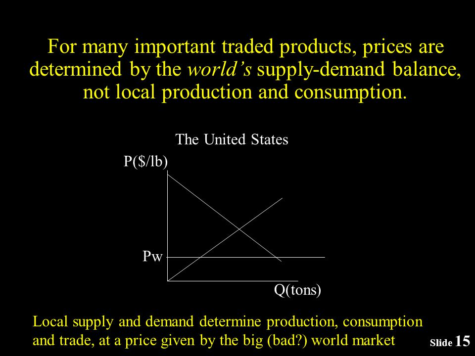 Slide 15 For many important traded products, prices are determined by the worlds supply-demand balance, not local production and consumption.