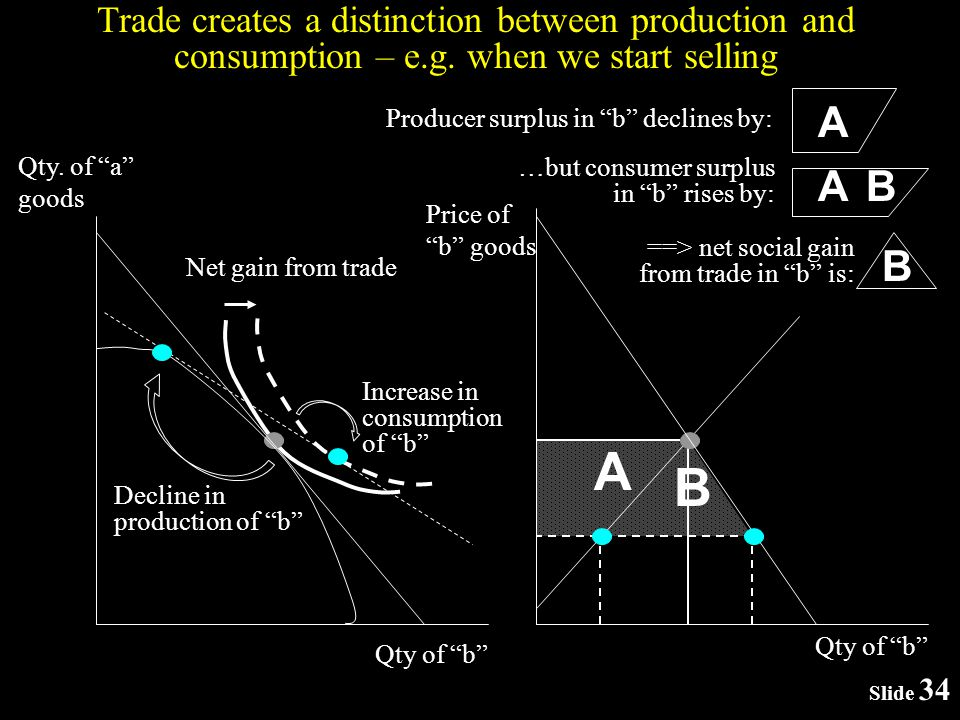 Slide 34 Qty. of a goods Trade creates a distinction between production and consumption – e.g.