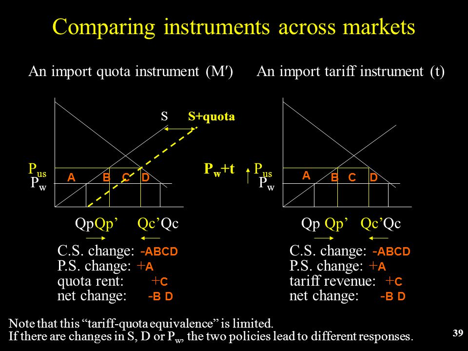 39 Comparing instruments across markets QpQc PwPw P us QpQc ABCD An import quota instrument (M) C.S.