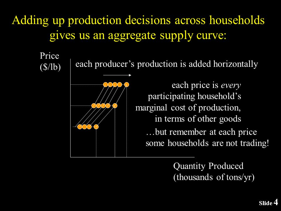 Slide 4 Adding up production decisions across households gives us an aggregate supply curve: Price ($/lb) Quantity Produced (thousands of tons/yr) each producers production is added horizontally each price is every participating households marginal cost of production, in terms of other goods …but remember at each price some households are not trading!