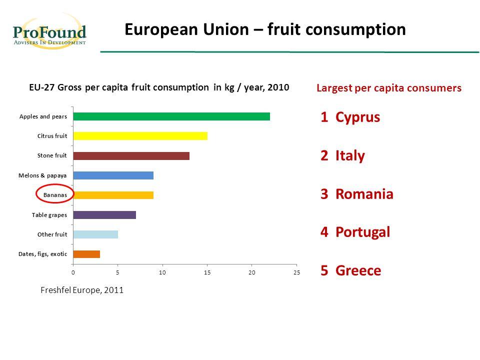 EU-27 Gross per capita fruit consumption in kg / year, 2010 European Union – fruit consumption Freshfel Europe, 2011 1 Cyprus 2 Italy 3 Romania 4 Portugal 5 Greece Largest per capita consumers