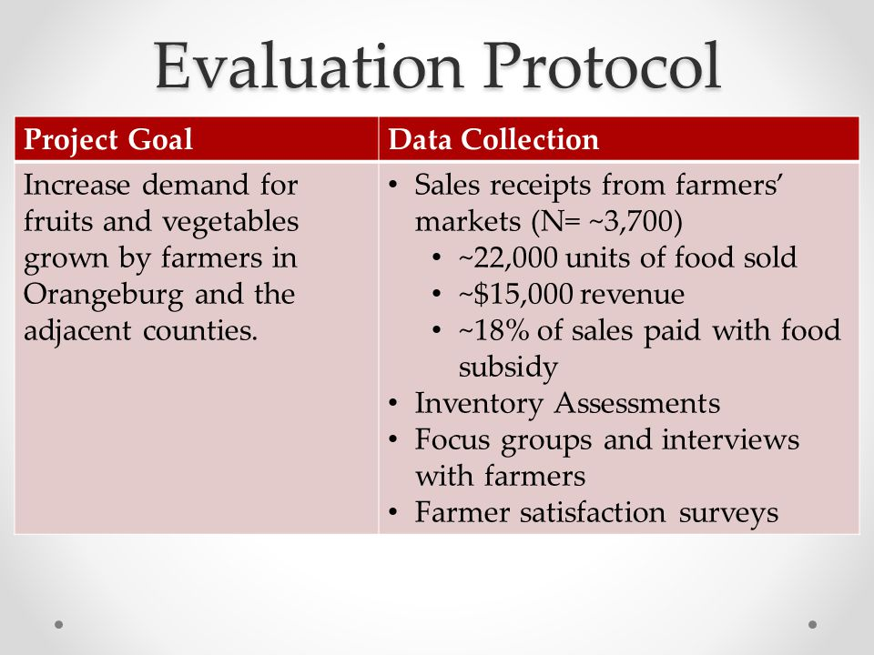 Evaluation Protocol Project GoalData Collection Increase demand for fruits and vegetables grown by farmers in Orangeburg and the adjacent counties. Sa