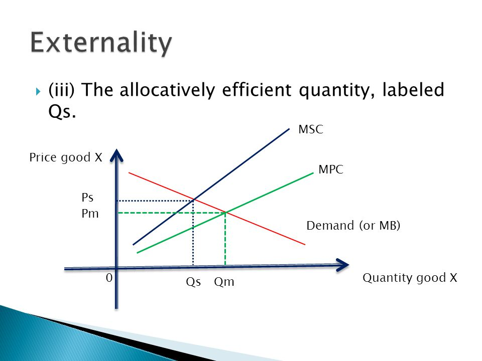 (iii) The allocatively efficient quantity, labeled Qs.