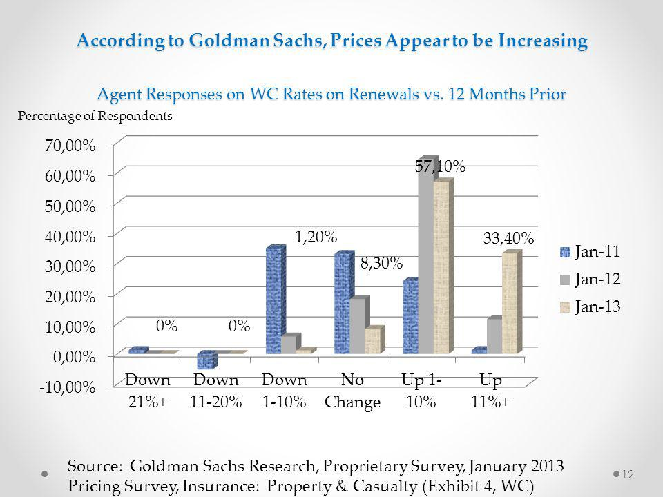 According to Goldman Sachs, Prices Appear to be Increasing Agent Responses on WC Rates on Renewals vs. 12 Months Prior Source: Goldman Sachs Research,