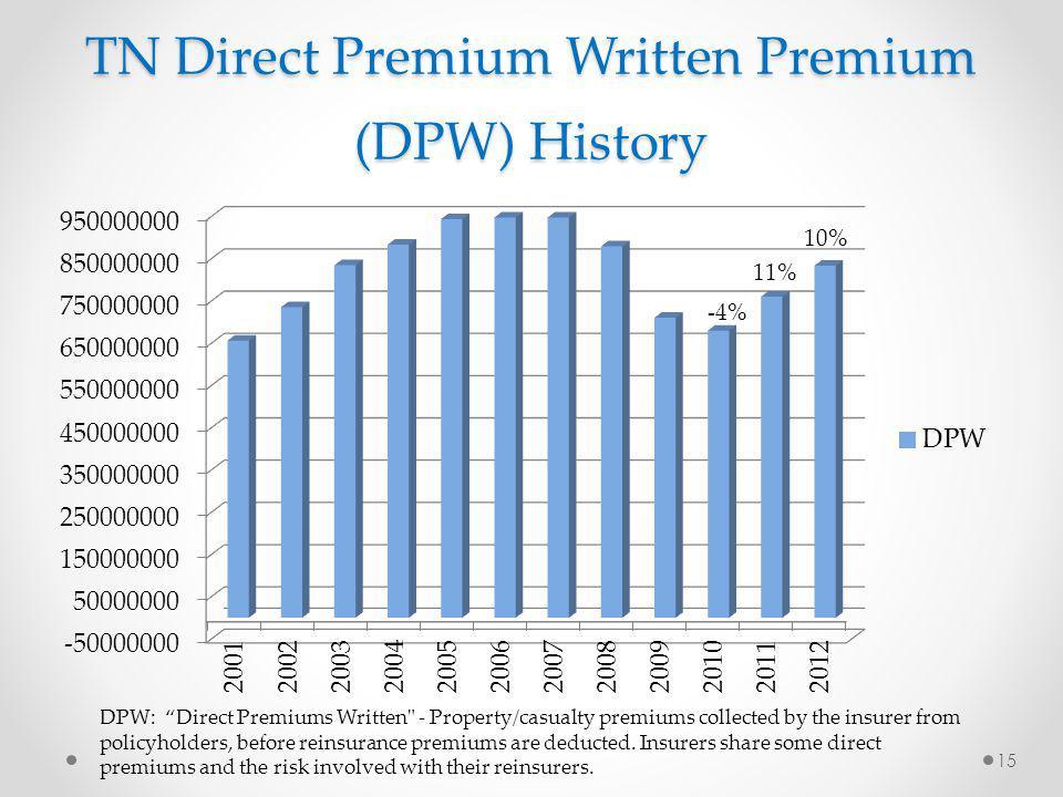 TN Direct Premium Written Premium (DPW) History -4% 11% 15 DPW: Direct Premiums Written