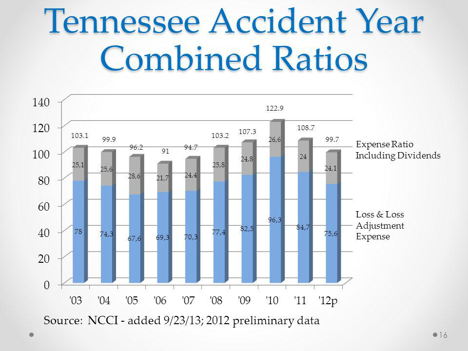 Tennessee Accident Year Combined Ratios Source: NCCI - added 9/23/13; 2012 preliminary data 16