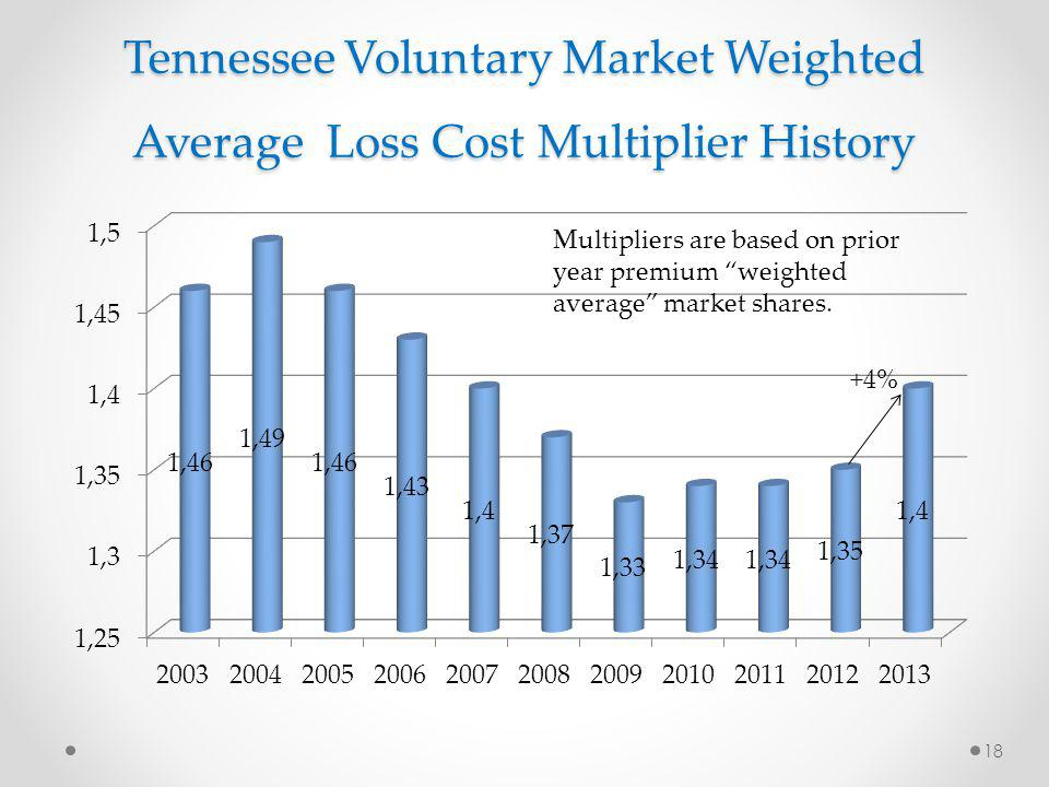 Tennessee Voluntary Market Weighted Average Loss Cost Multiplier History 18 Multipliers are based on prior year premium weighted average market shares