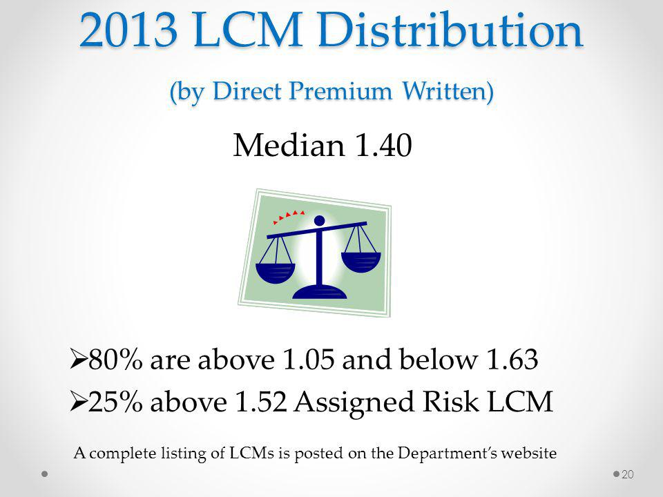 2013 LCM Distribution (by Direct Premium Written) 20 Median 1.40 80% are above 1.05 and below 1.63 25% above 1.52 Assigned Risk LCM A complete listing of LCMs is posted on the Departments website