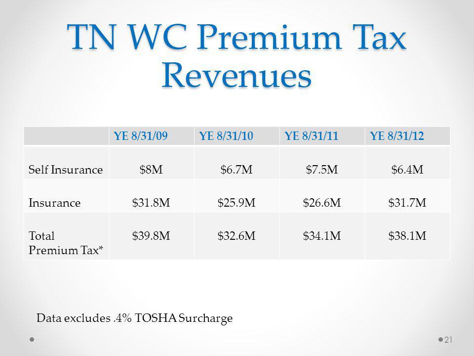 TN WC Premium Tax Revenues YE 8/31/09YE 8/31/10YE 8/31/11YE 8/31/12 Self Insurance$8M$6.7M$7.5M$6.4M Insurance$31.8M$25.9M$26.6M$31.7M Total Premium Tax* $39.8M$32.6M$34.1M$38.1M 21 Data excludes.4% TOSHA Surcharge