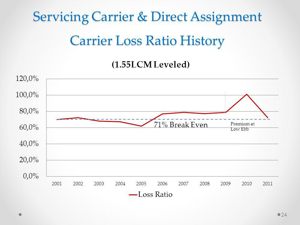 Servicing Carrier & Direct Assignment Carrier Loss Ratio History 71% Break Even 24