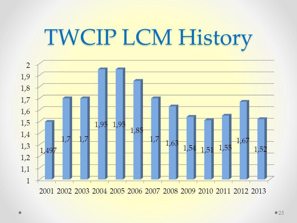 TWCIP LCM History 25