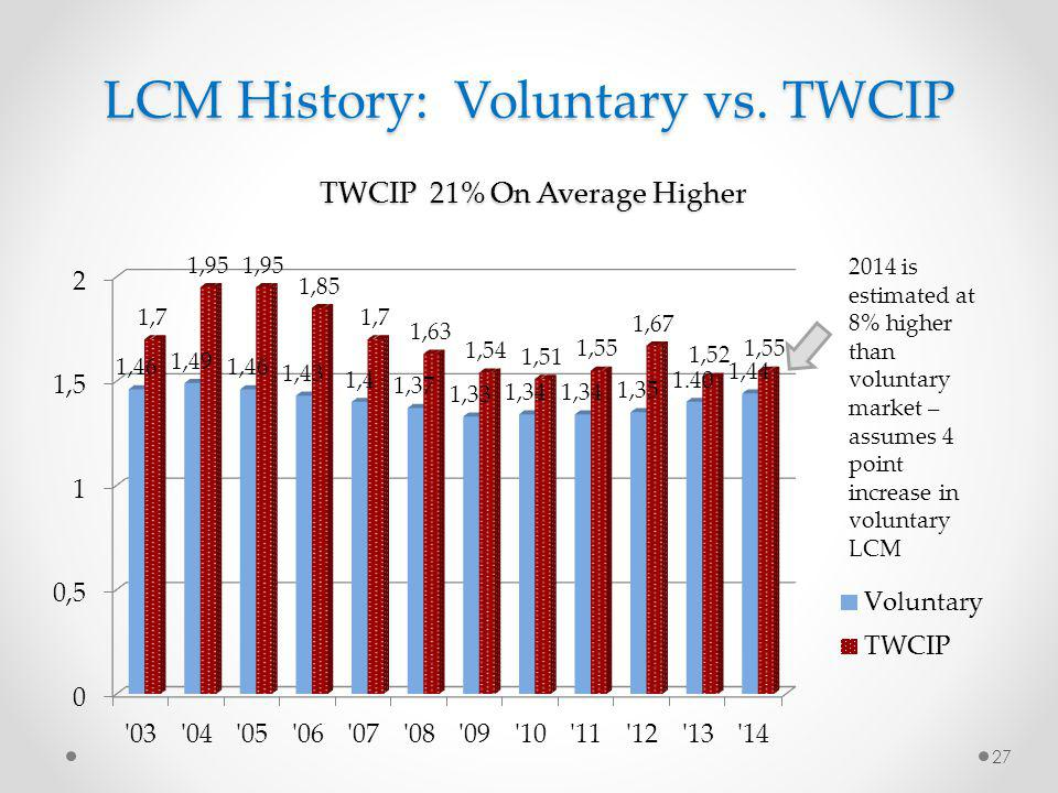 LCM History: Voluntary vs. TWCIP TWCIP 21% On Average Higher 27