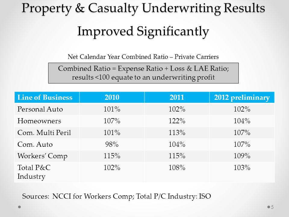 Property & Casualty Underwriting Results Improved Significantly Net Calendar Year Combined Ratio – Private Carriers Line of Business201020112012 preliminary Personal Auto101%102% Homeowners107%122%104% Com.