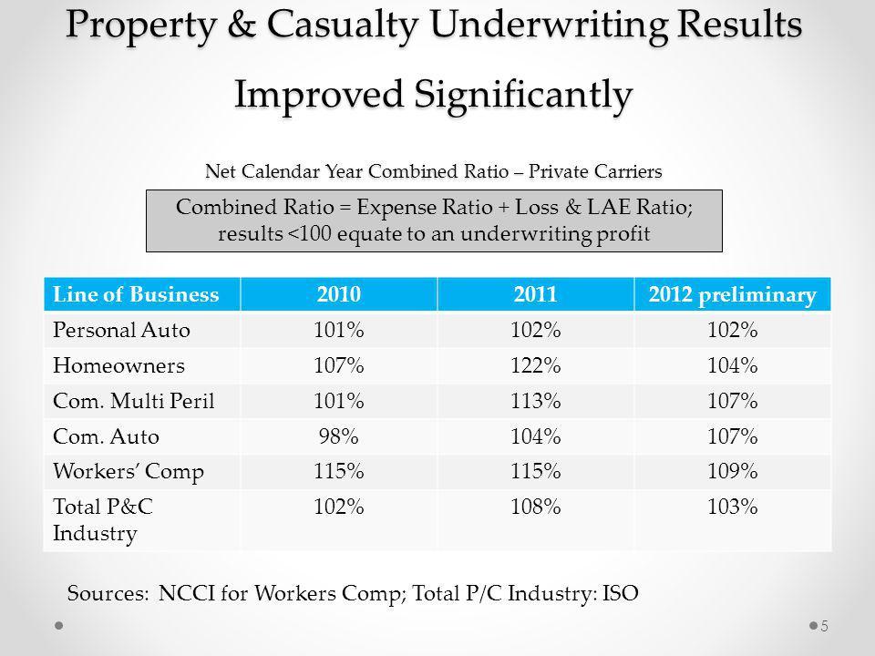 TN Assigned Risk Market Share - NAIC Direct Premium Written 26