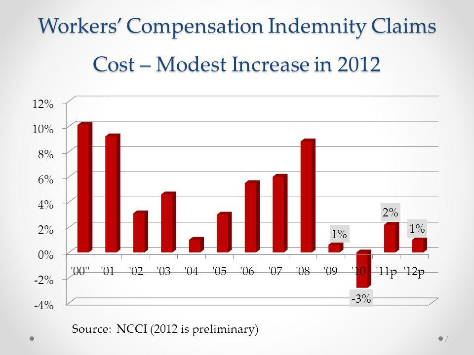Workers Compensation Indemnity Claims Cost – Modest Increase in 2012 Source: NCCI (2012 is preliminary) 7