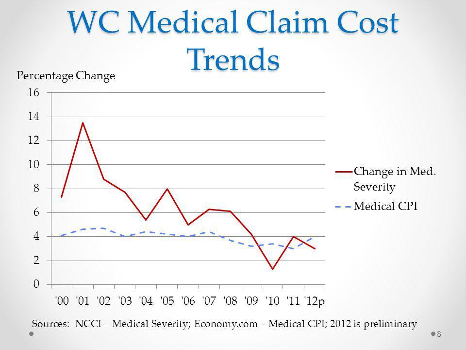 TN Price Change Analysis Source: NCCI 19