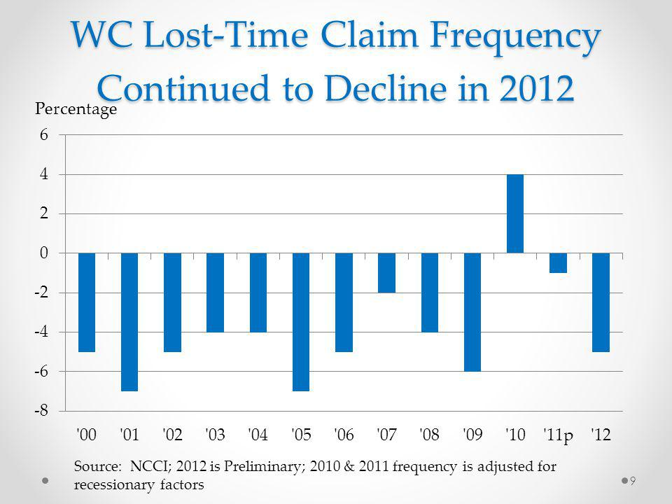 Servicing Carrier & Direct Assignment Carrier Loss Ratio History 71% Break Even 30 1.54