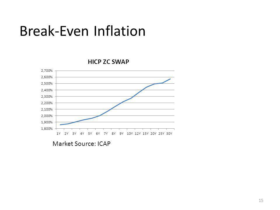 Break-Even Inflation 15 Market Source: ICAP