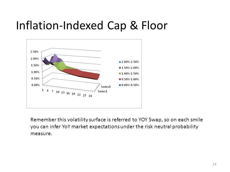 Inflation-Indexed Cap & Floor 24 Remember this volatility surface is referred to YOY Swap, so on each smile you can infer YoY market expectations under the risk neutral probability measure.