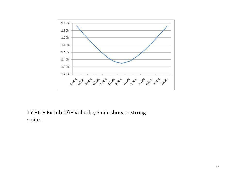 27 1Y HICP Ex Tob C&F Volatility Smile shows a strong smile.