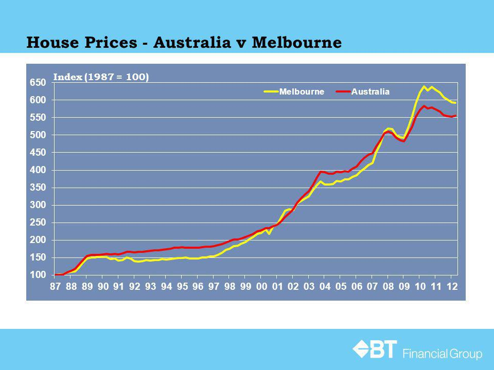 House Prices - Australia v Melbourne Source: ABS Index (1987 = 100)