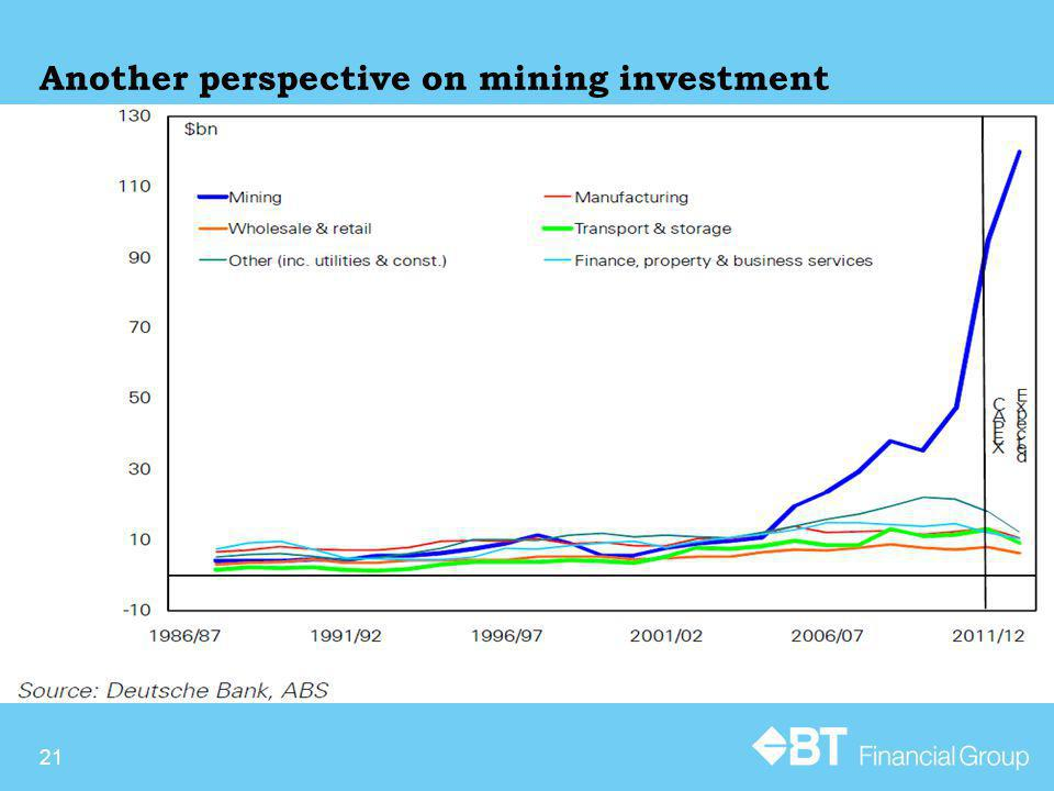 Another perspective on mining investment 21