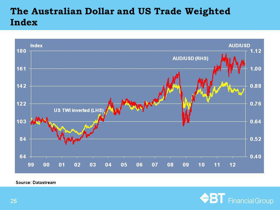 25 The Australian Dollar and US Trade Weighted Index Source: Datastream IndexAUD/USD US TWI inverted (LHS) AUD/USD (RHS)