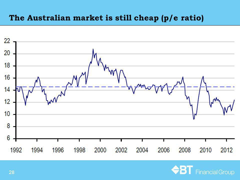 The Australian market is still cheap (p/e ratio) 28
