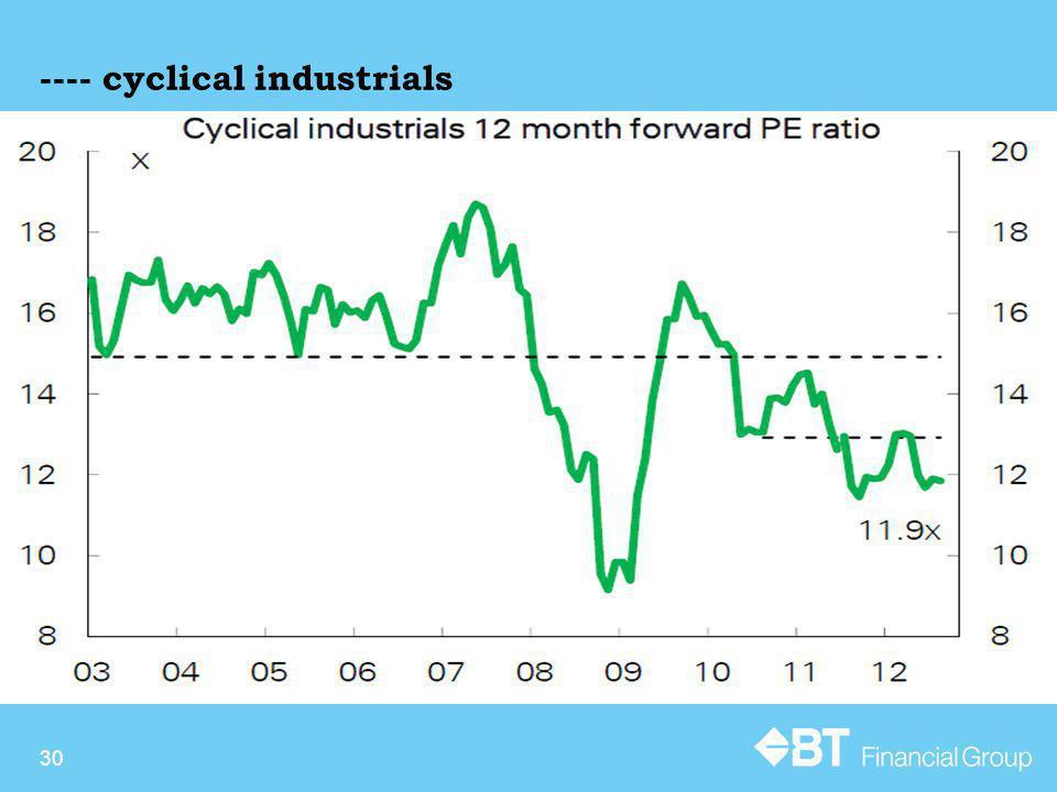 ---- cyclical industrials 30