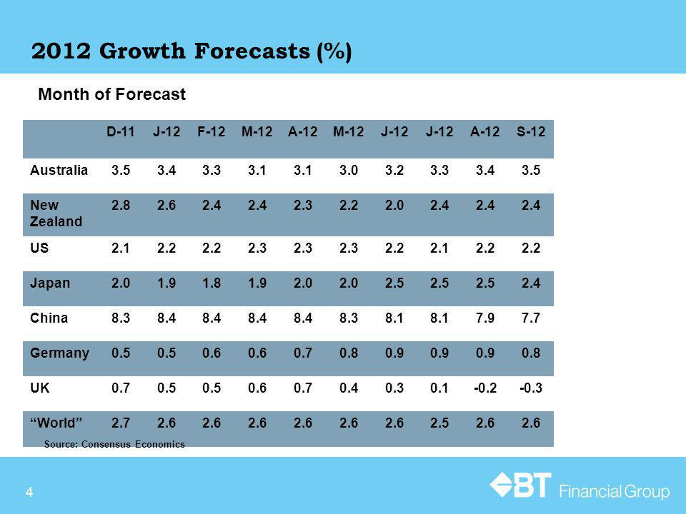 4 2012 Growth Forecasts (%) Month of Forecast D-11J-12F-12M-12A-12M-12J-12 A-12S-12 Australia3.53.43.33.1 3.03.23.33.43.5 New Zealand 2.82.62.4 2.32.22.02.4 US2.12.2 2.3 2.22.12.2 Japan2.01.91.81.92.0 2.5 2.4 China8.38.4 8.38.1 7.97.7 Germany0.5 0.6 0.70.80.9 0.8 UK0.70.5 0.60.70.40.30.1-0.2-0.3 World2.72.6 2.52.6 Source: Consensus Economics