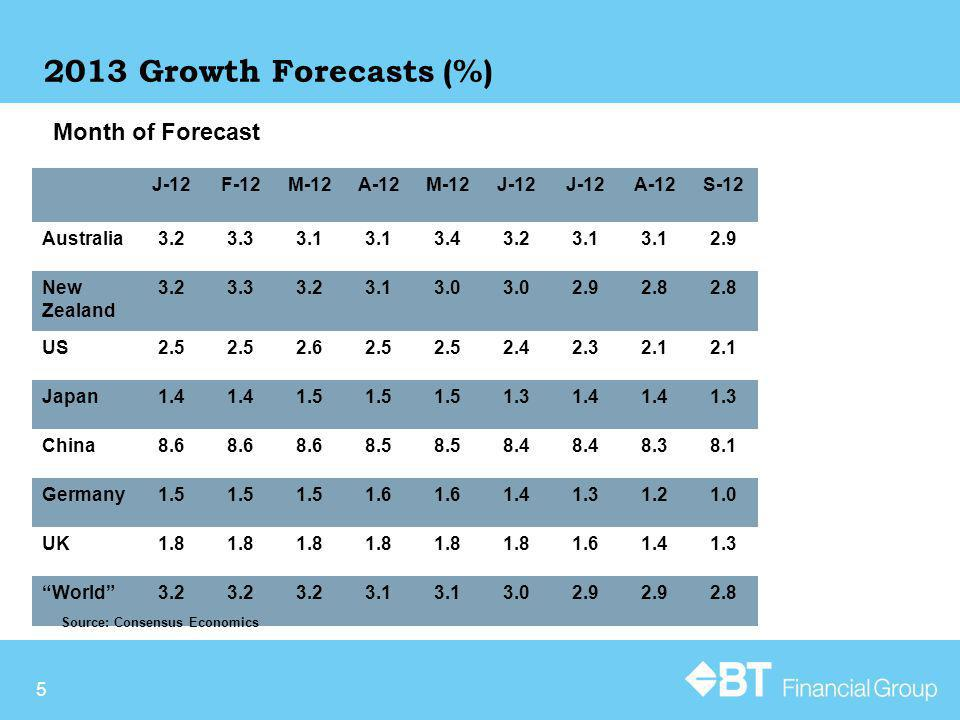5 2013 Growth Forecasts (%) Month of Forecast J-12F-12M-12A-12M-12J-12 A-12S-12 Australia3.23.33.1 3.43.23.1 2.9 New Zealand 3.23.33.23.13.0 2.92.8 US2.5 2.62.5 2.42.32.1 Japan1.4 1.5 1.31.4 1.3 China8.6 8.5 8.4 8.38.1 Germany1.5 1.6 1.41.31.21.0 UK1.8 1.61.41.3 World3.2 3.1 3.02.9 2.8 Source: Consensus Economics
